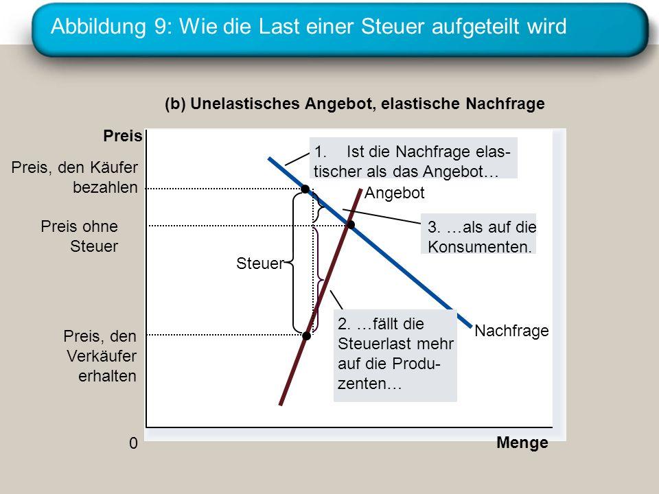 Abbildung 9: Wie die Last einer Steuer aufgeteilt wird