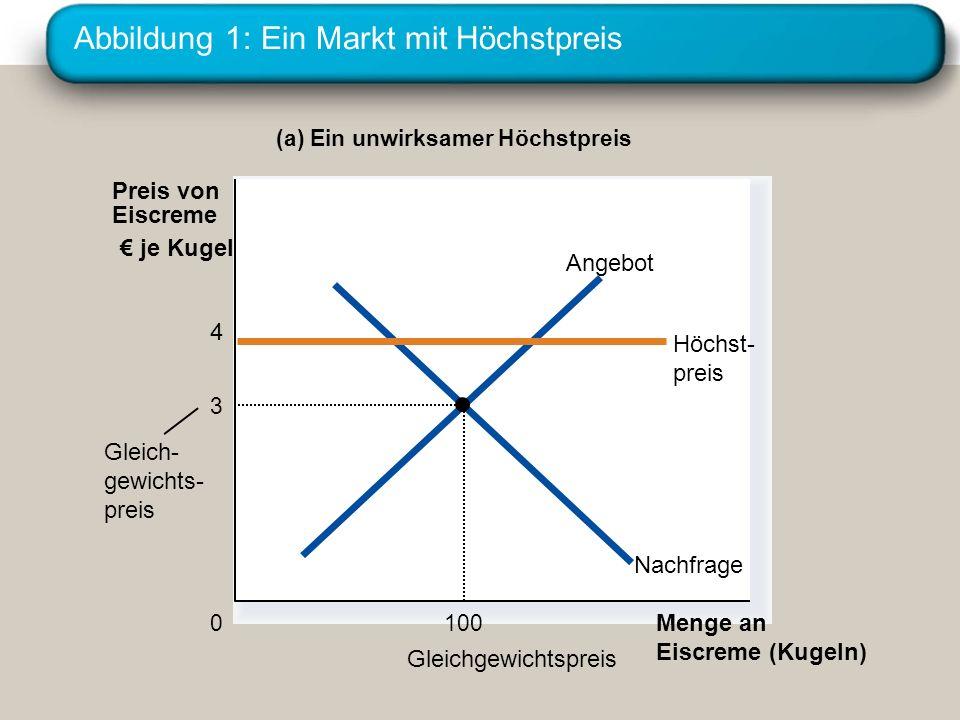 Abbildung 1: Ein Markt mit Höchstpreis