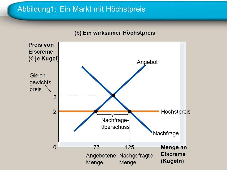 Abbildung1: Ein Markt mit Höchstpreis