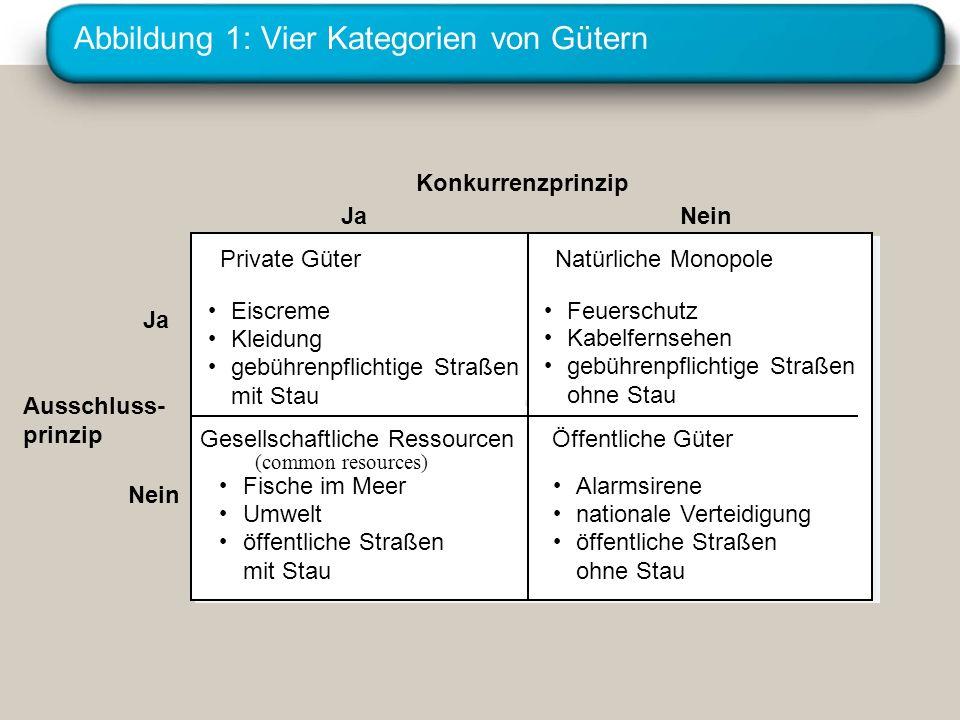 Abbildung 1: Vier Kategorien von Gütern