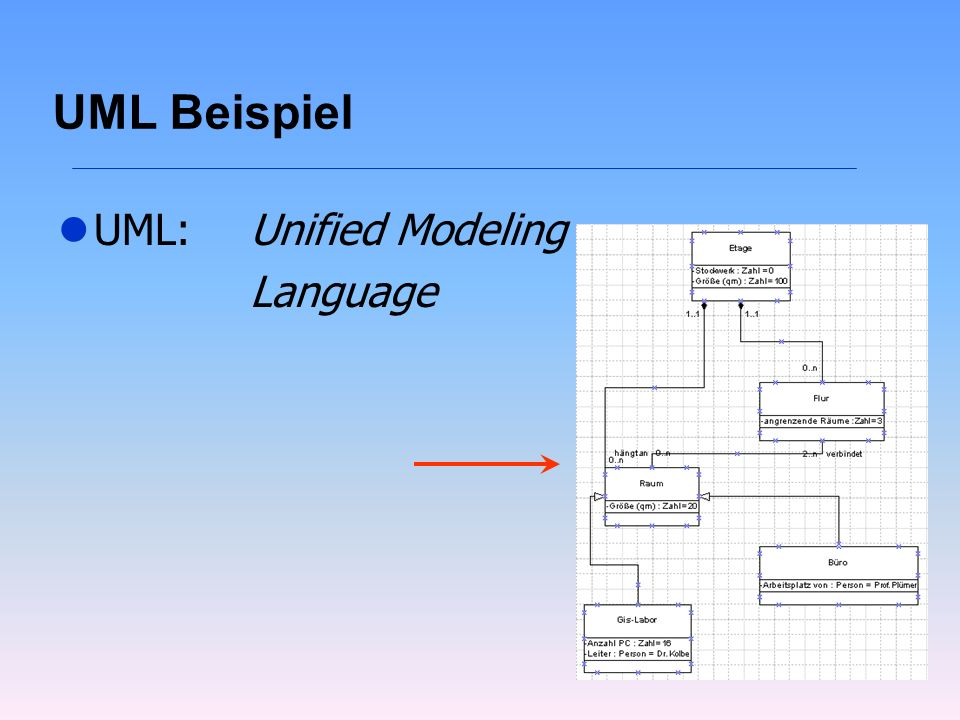 UML Beispiel UML: Unified Modeling Language