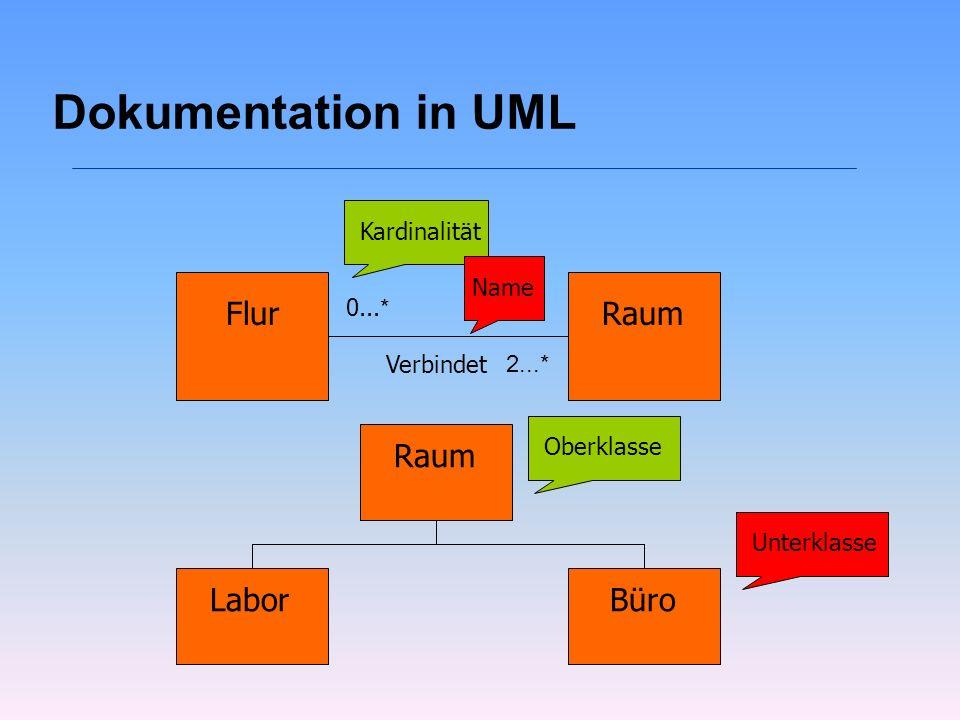 Dokumentation in UML Flur Raum Raum Labor Büro Kardinalität Name 0...*