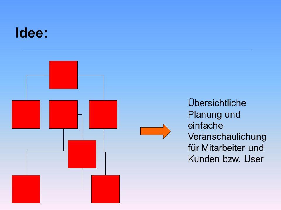 Idee: Übersichtliche Planung und einfache Veranschaulichung