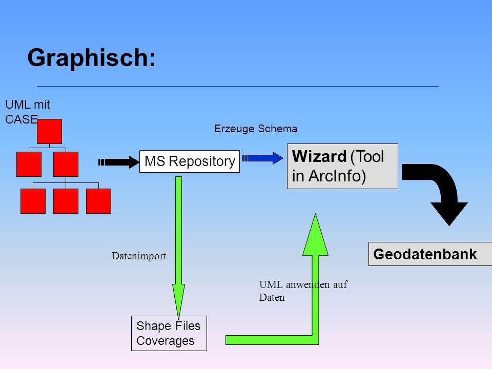 Graphisch: Wizard (Tool in ArcInfo) Geodatenbank MS Repository