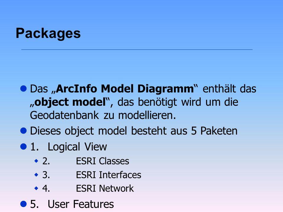 """Packages Das """"ArcInfo Model Diagramm enthält das """"object model , das benötigt wird um die Geodatenbank zu modellieren."""
