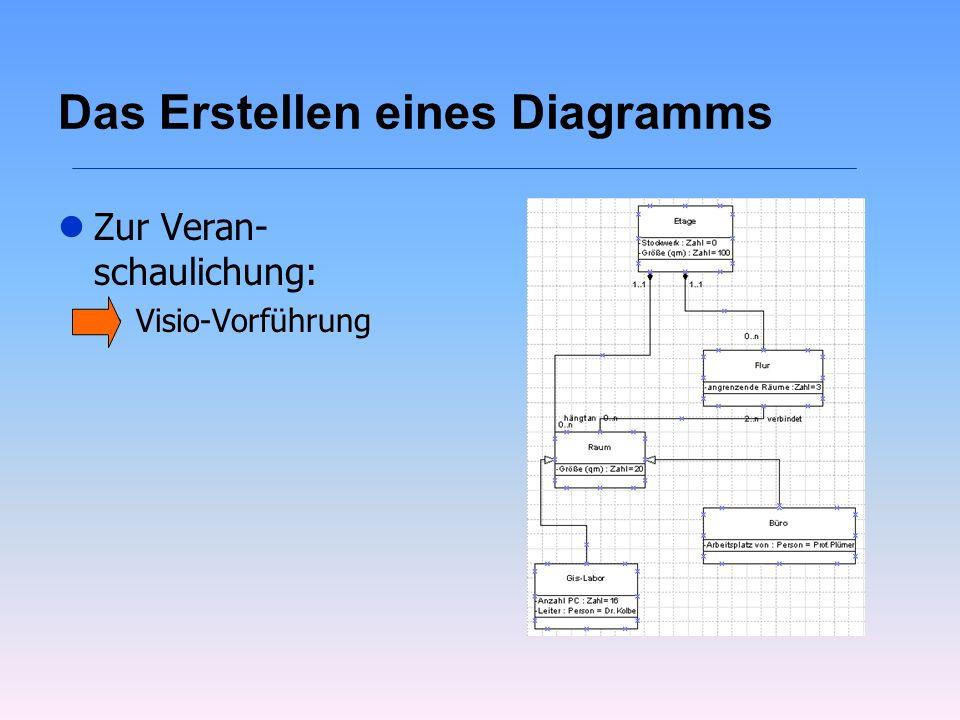 Das Erstellen eines Diagramms
