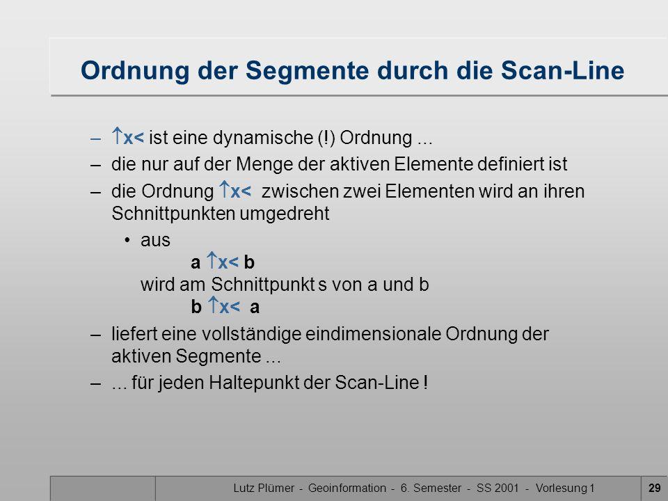 Ordnung der Segmente durch die Scan-Line