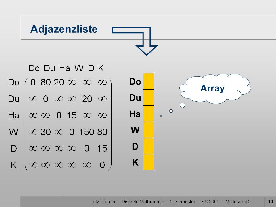 Adjazenzliste Do Array Du Ha W D K