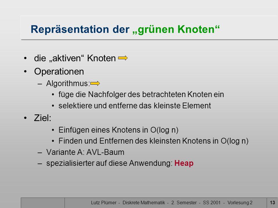 """Repräsentation der """"grünen Knoten"""