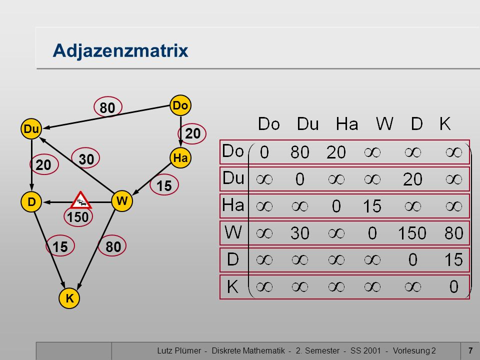Adjazenzmatrix Do Du Ha D W K