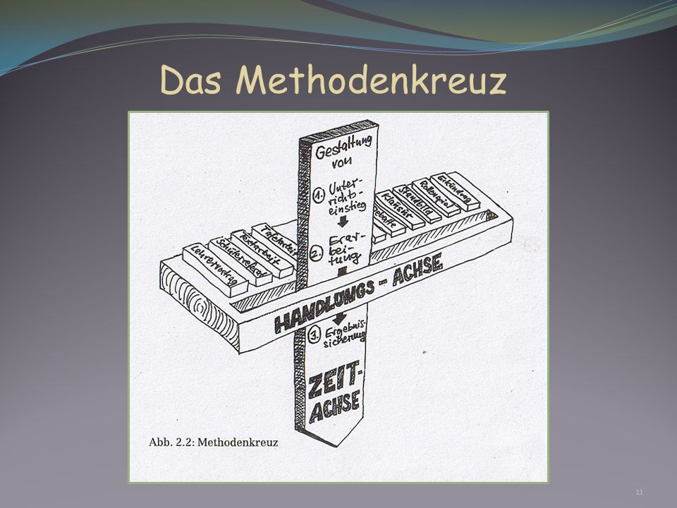 Das Methodenkreuz