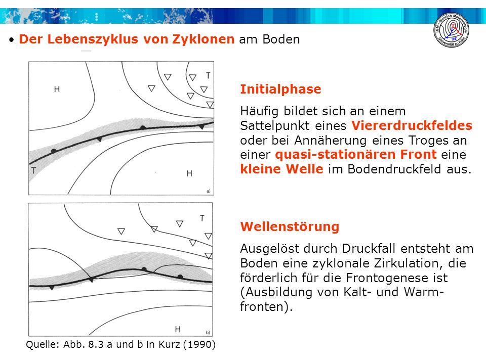Der Lebenszyklus von Zyklonen am Boden