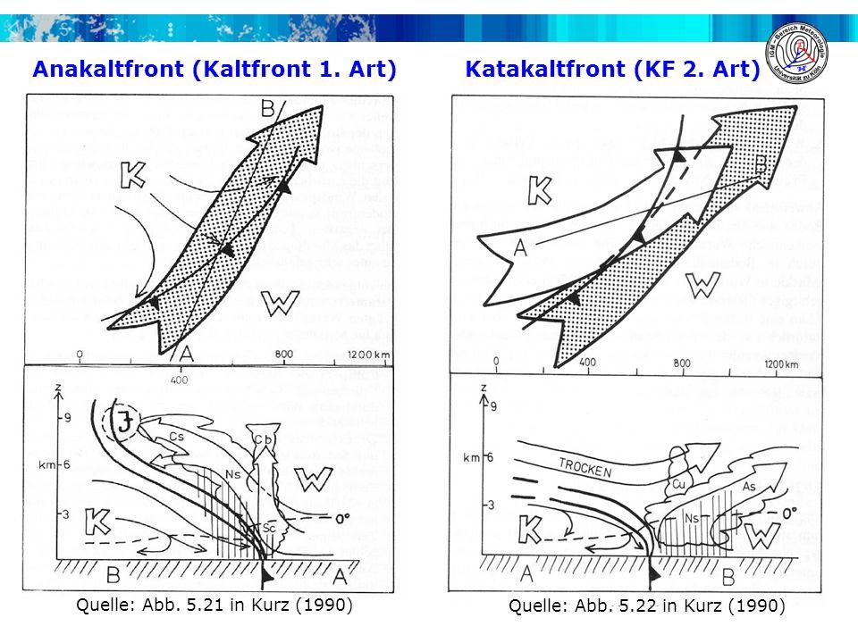 Anakaltfront (Kaltfront 1. Art) Katakaltfront (KF 2. Art)