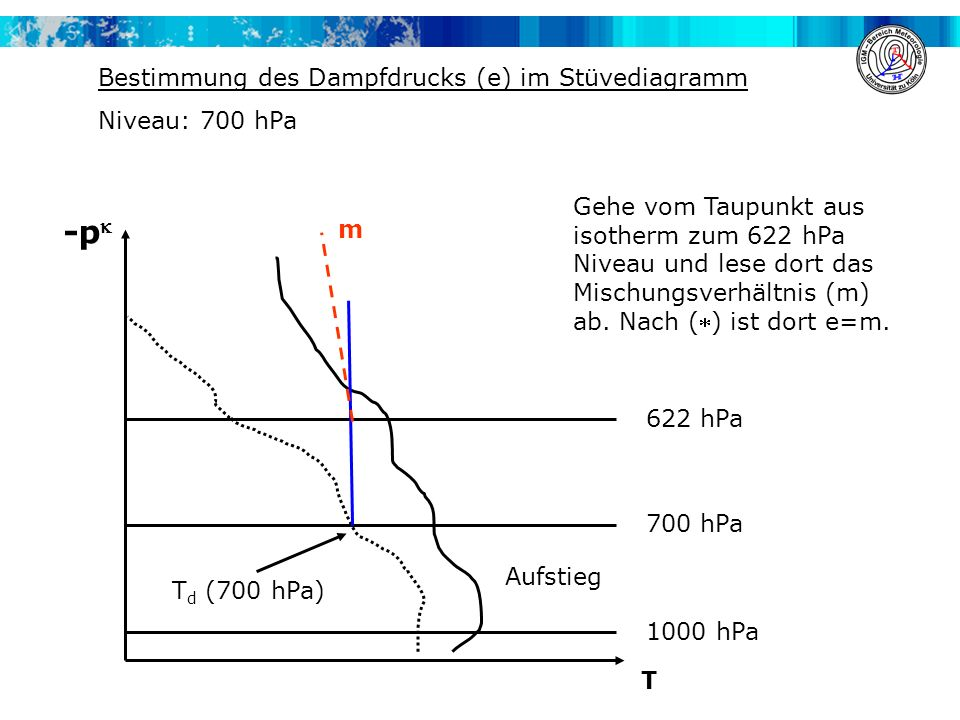 -p Bestimmung des Dampfdrucks (e) im Stüvediagramm Niveau: 700 hPa