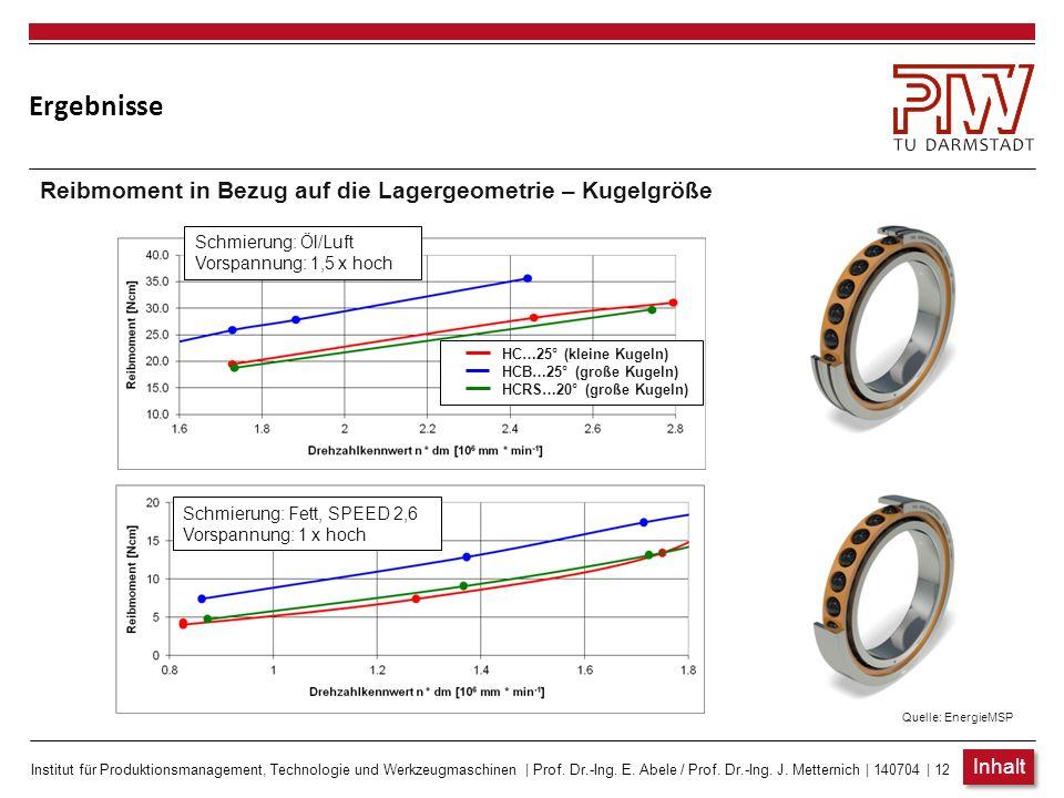 Ergebnisse Reibmoment in Bezug auf die Lagergeometrie – Kugelgröße