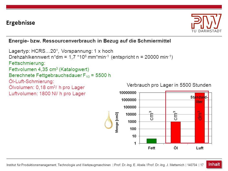 Ergebnisse Energie- bzw. Ressourcenverbrauch in Bezug auf die Schmiermittel. Lagertyp: HCRS…20°, Vorspannung: 1 x hoch.