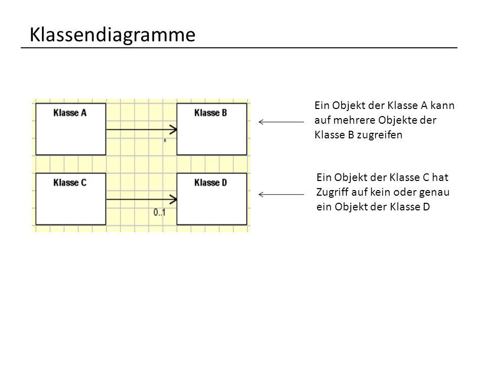 Klassendiagramme Ein Objekt der Klasse A kann auf mehrere Objekte der Klasse B zugreifen.