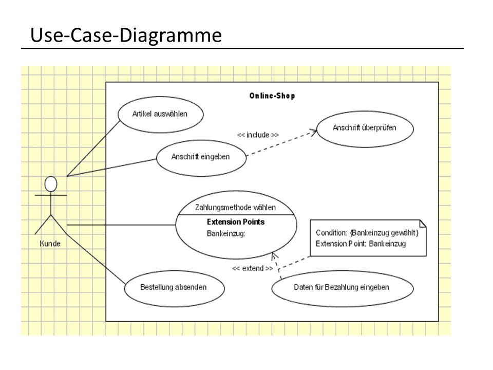 Use-Case-Diagramme
