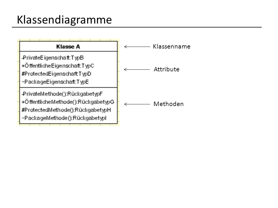 Klassendiagramme Klassenname Attribute Methoden