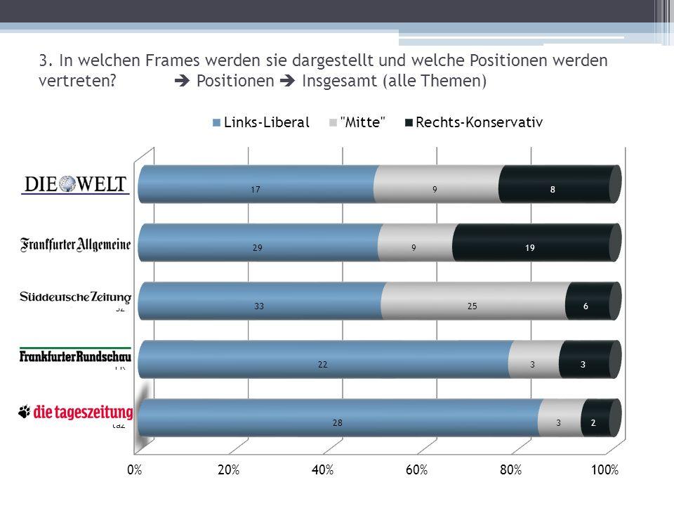 3. In welchen Frames werden sie dargestellt und welche Positionen werden vertreten  Positionen  Insgesamt (alle Themen)
