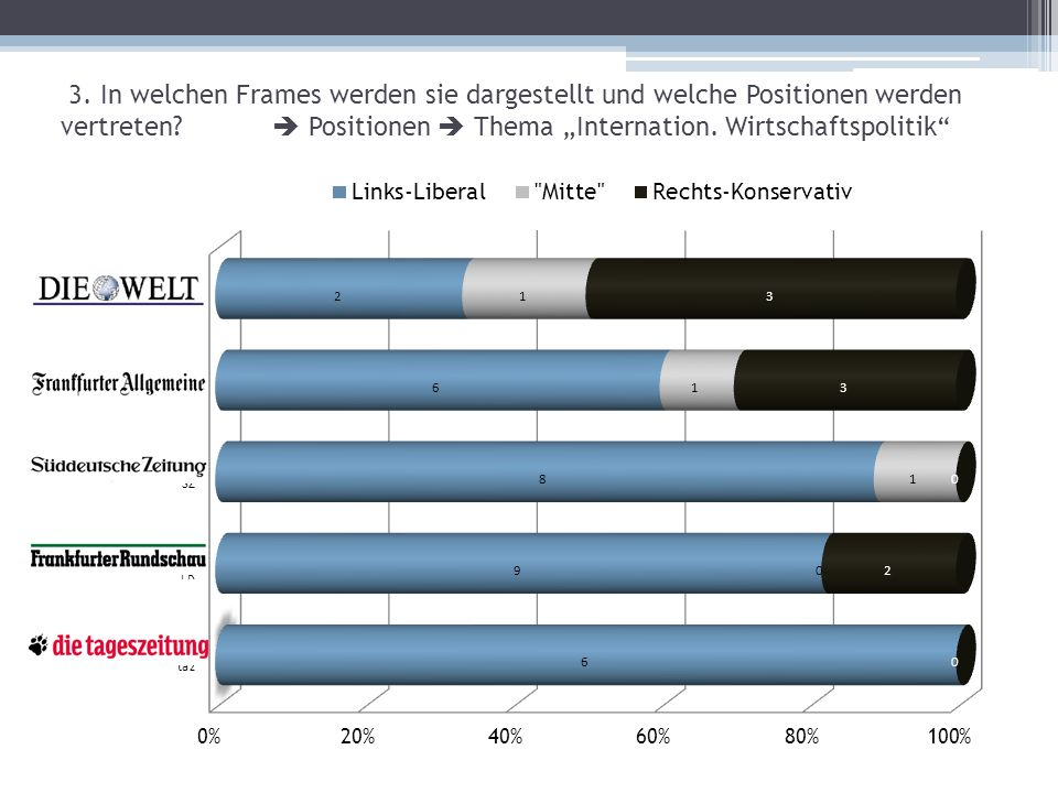 """3. In welchen Frames werden sie dargestellt und welche Positionen werden vertreten  Positionen  Thema """"Internation. Wirtschaftspolitik"""