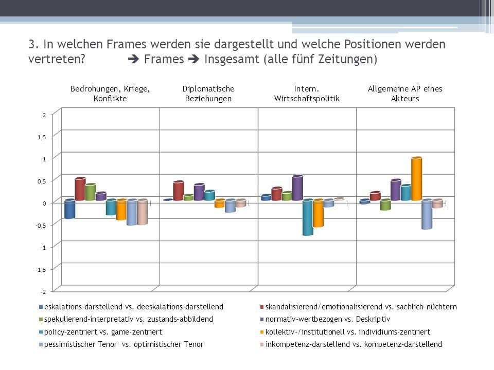3. In welchen Frames werden sie dargestellt und welche Positionen werden vertreten  Frames  Insgesamt (alle fünf Zeitungen)