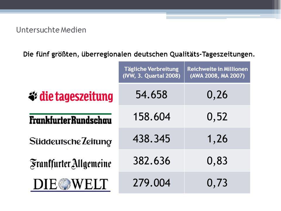 Untersuchte Medien Die fünf größten, überregionalen deutschen Qualitäts-Tageszeitungen. Tägliche Verbreitung.