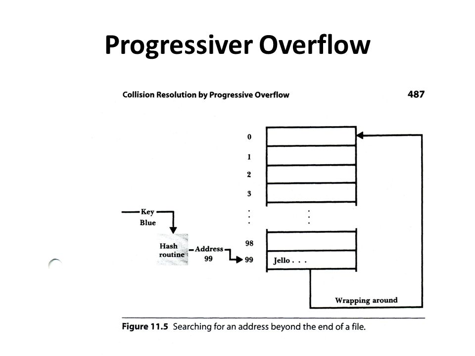 Progressiver Overflow