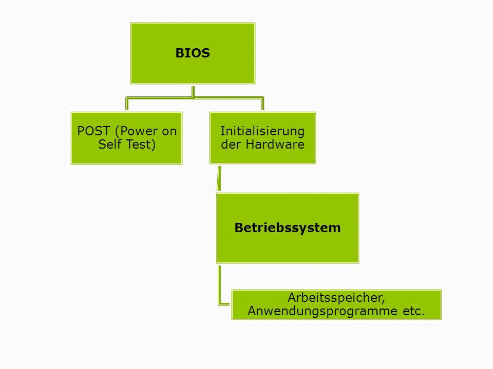 POST (Power on Self Test) Initialisierung der Hardware