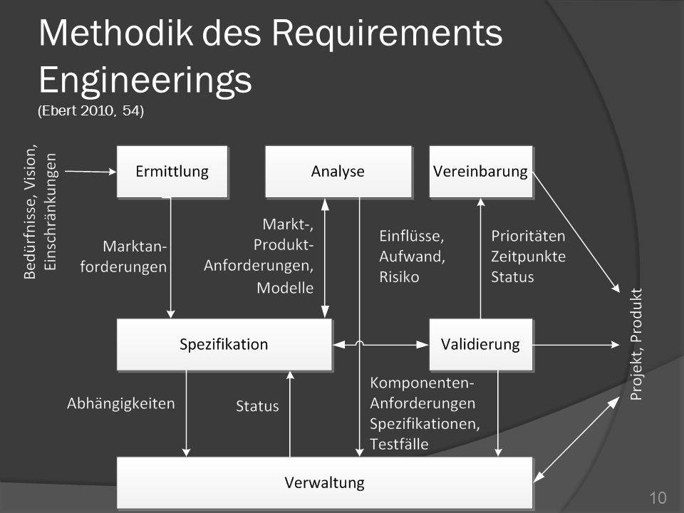 Methodik des Requirements Engineerings (Ebert 2010, 54)