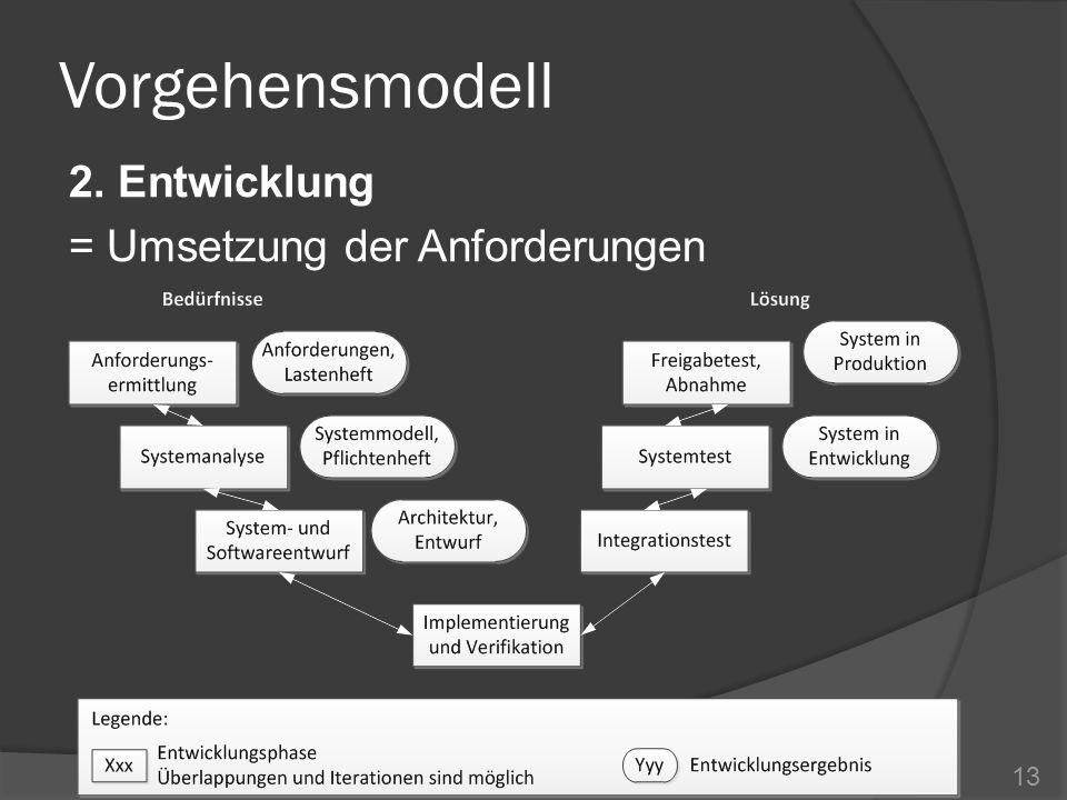 Vorgehensmodell 2. Entwicklung = Umsetzung der Anforderungen