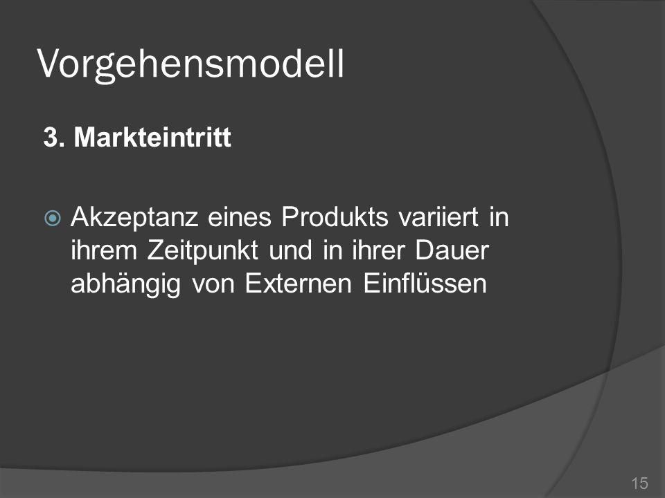 Vorgehensmodell 3. Markteintritt