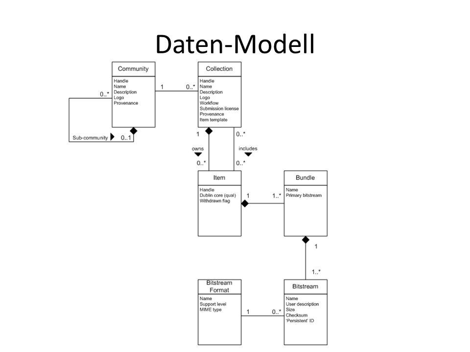 Daten-Modell