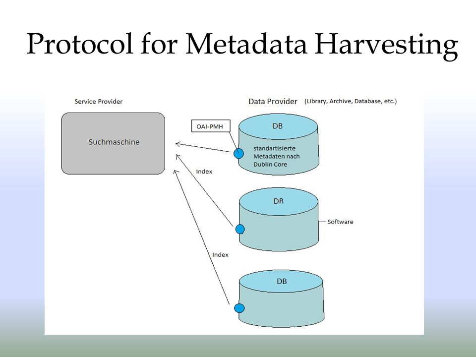 Protocol for Metadata Harvesting