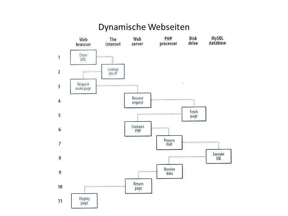 Dynamische Webseiten