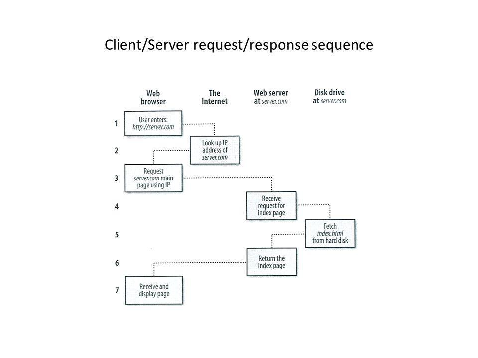 Client/Server request/response sequence