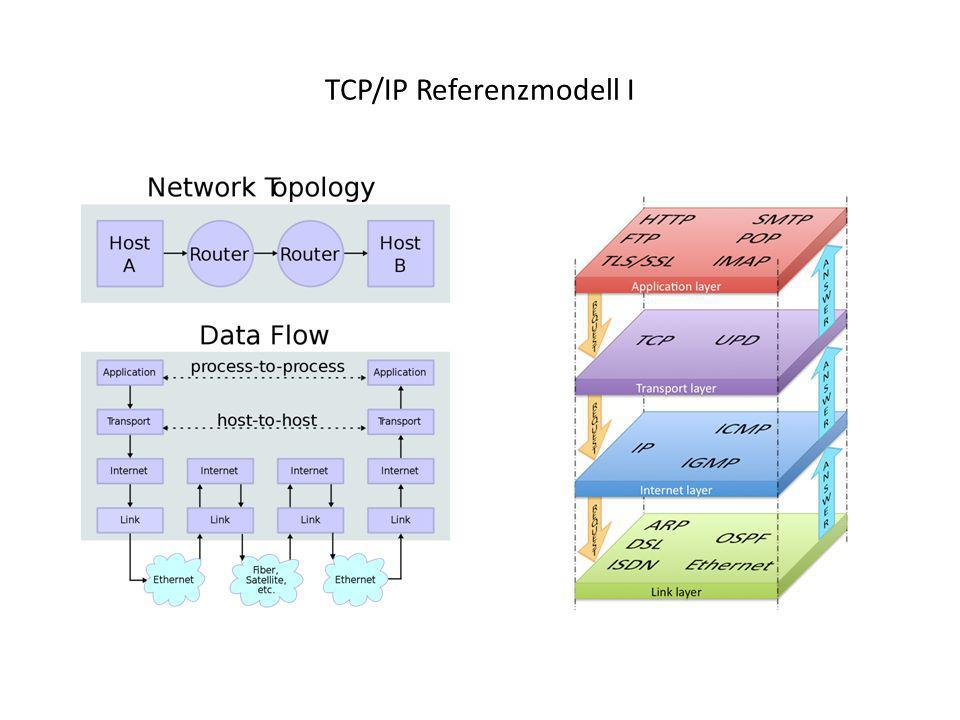 TCP/IP Referenzmodell I