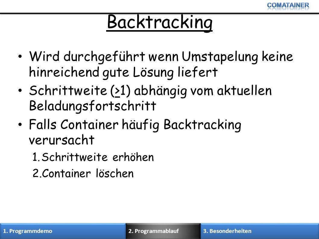 Backtracking Wird durchgeführt wenn Umstapelung keine hinreichend gute Lösung liefert. Schrittweite (>1) abhängig vom aktuellen Beladungsfortschritt.