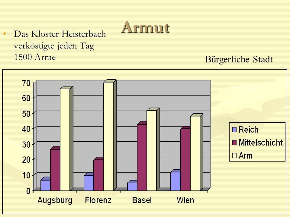 Armut Das Kloster Heisterbach verköstigte jeden Tag 1500 Arme