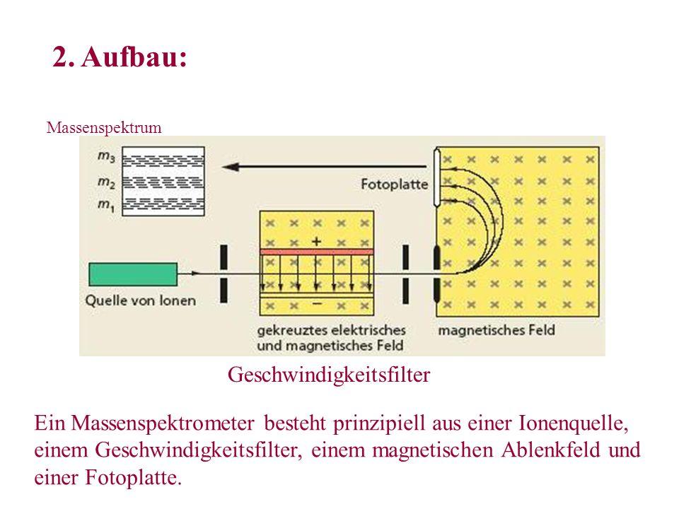 2. Aufbau: Geschwindigkeitsfilter