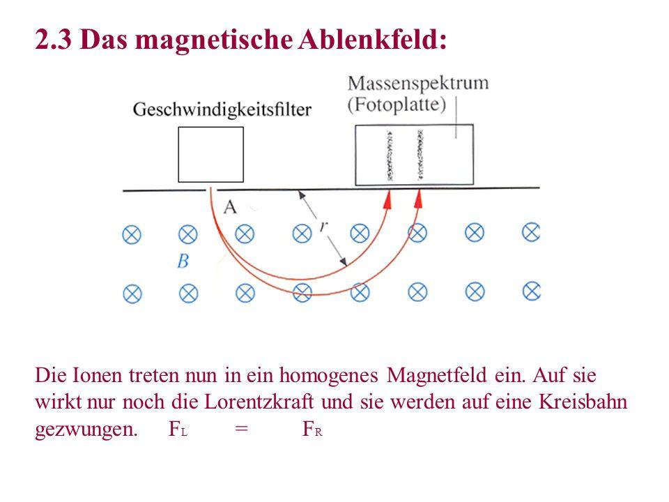 2.3 Das magnetische Ablenkfeld: