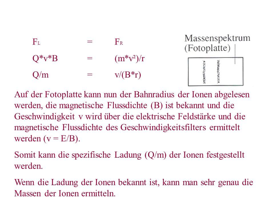 FL = FR Q*v*B = (m*v²)/r. Q/m = v/(B*r)