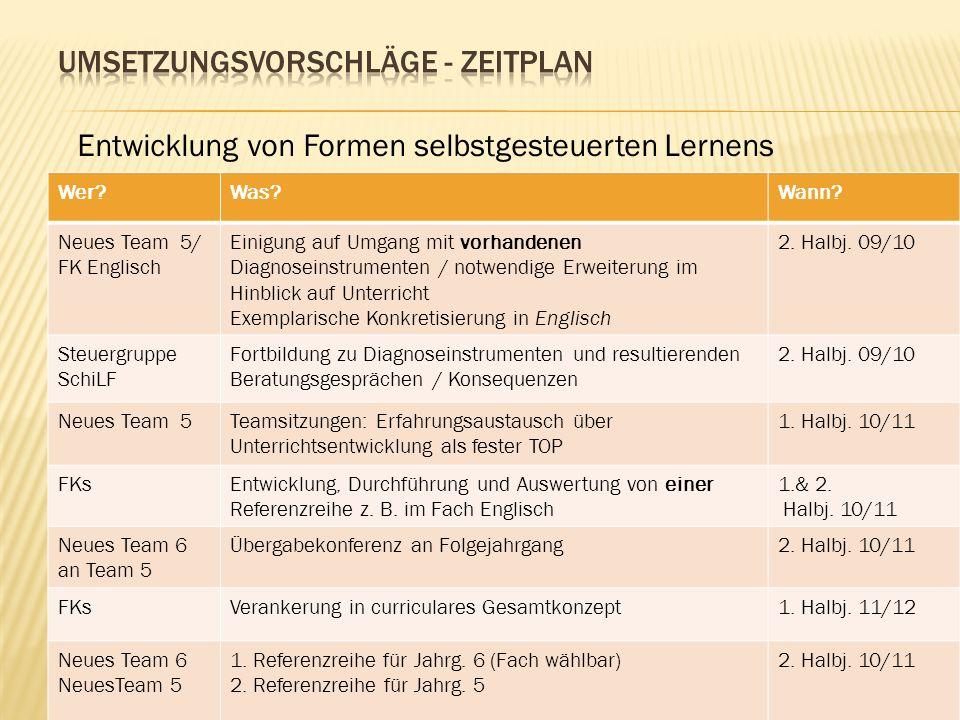 Umsetzungsvorschläge - Zeitplan