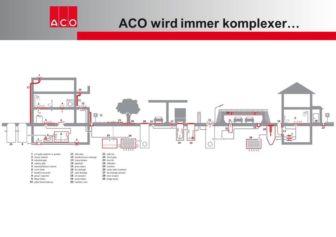 ACO wird immer komplexer…