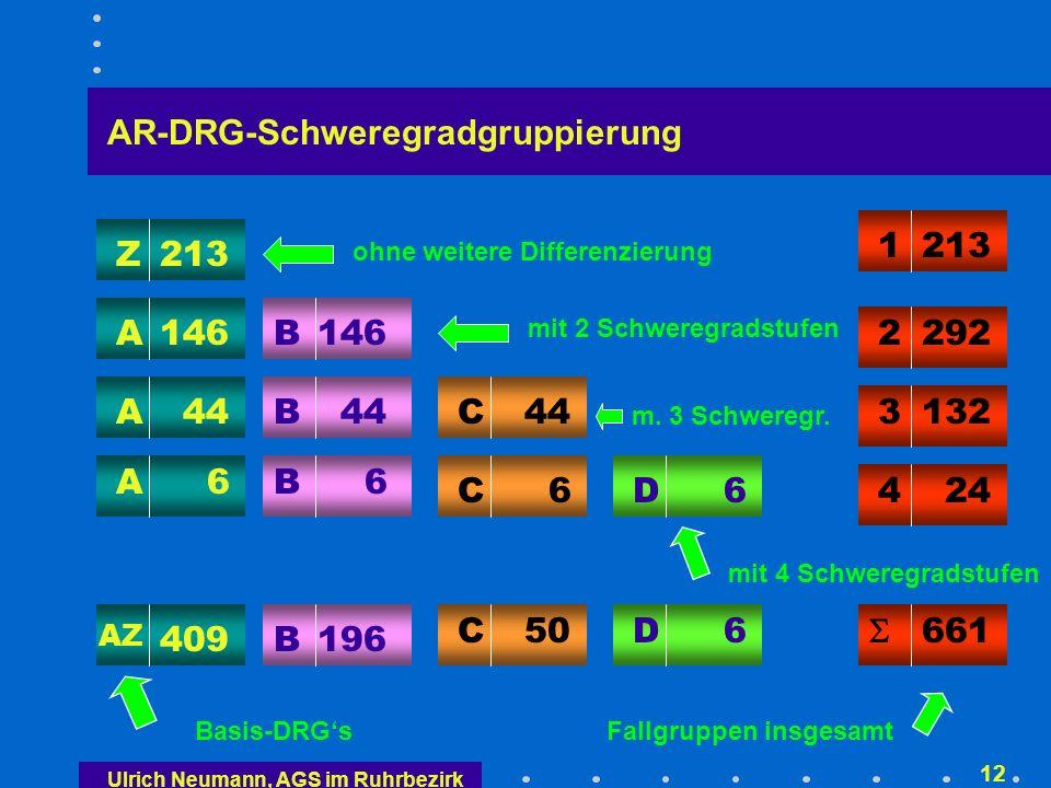 Fallschweremessung der AR-DRG