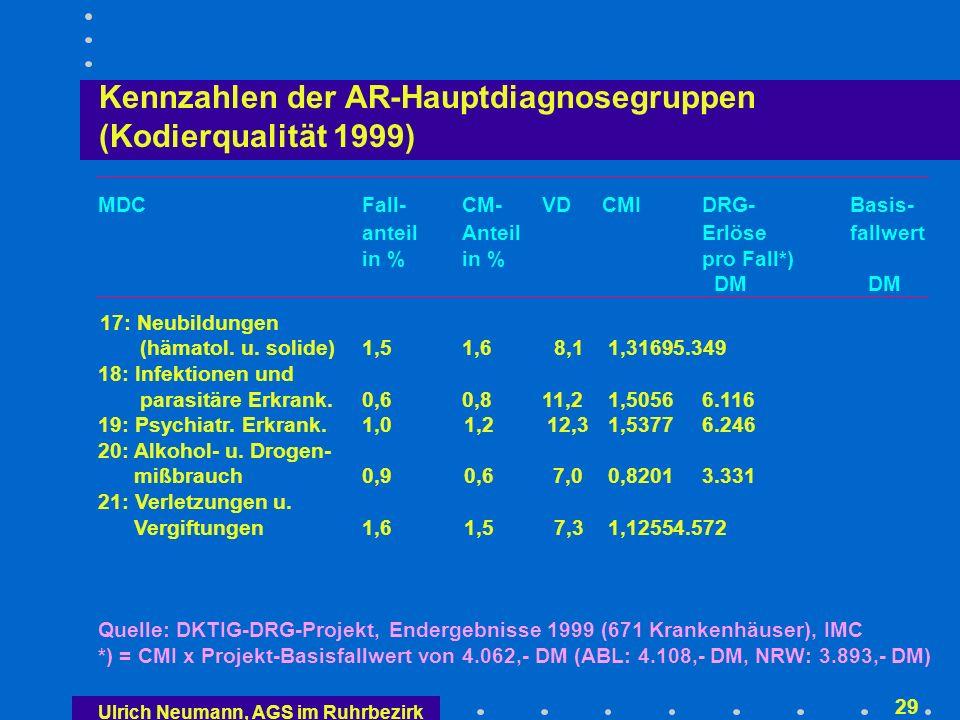 Kennzahlen der AR-Hauptdiagnosegruppen (Kodierqualität 1999)