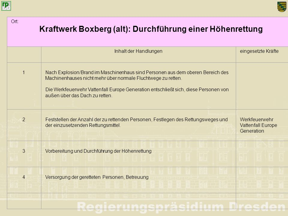 Kraftwerk Boxberg (alt): Durchführung einer Höhenrettung