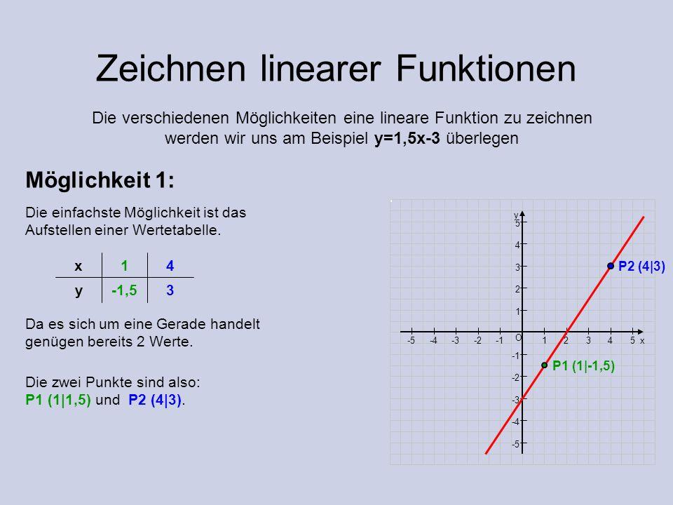 Zeichnen linearer Funktionen