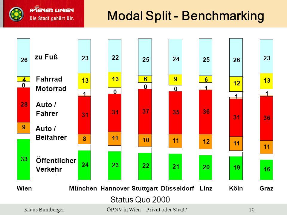 Modal Split - Benchmarking