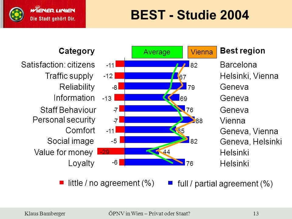 BEST - Studie 2004 Category Best region Satisfaction: citizens